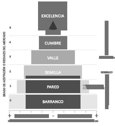 Matriz RMG - Herramienta creada por la consultoría de marketing RMG