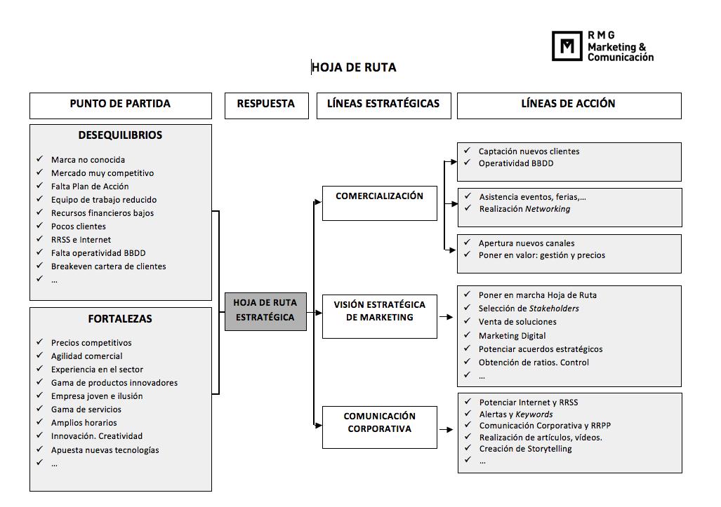 modelo de hoja de ruta ejemplo